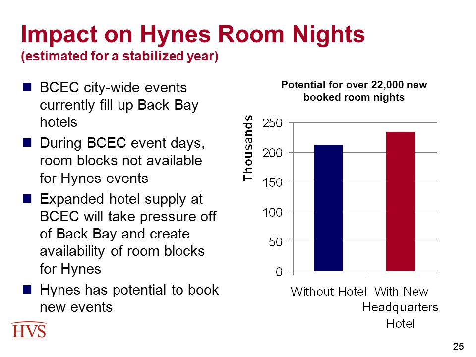 Impact on Hynes Room Nights (estimated for a stabilized year)