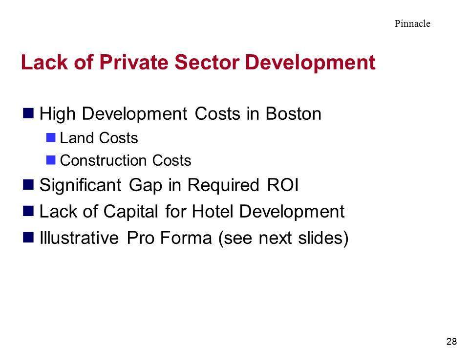 Lack of Private Sector Development