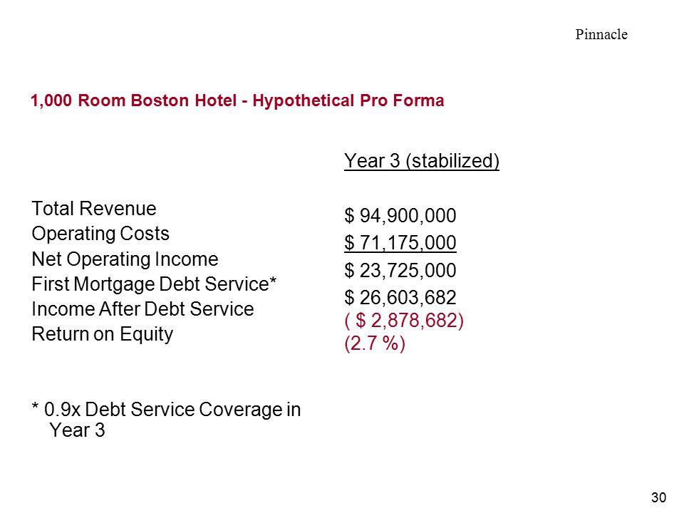 1,000 Room Boston Hotel - Hypothetical Pro Forma