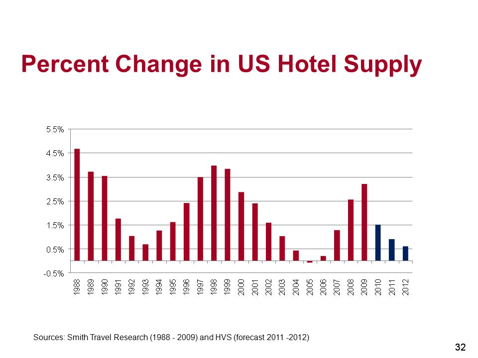 Percent Change in US Hotel Supply