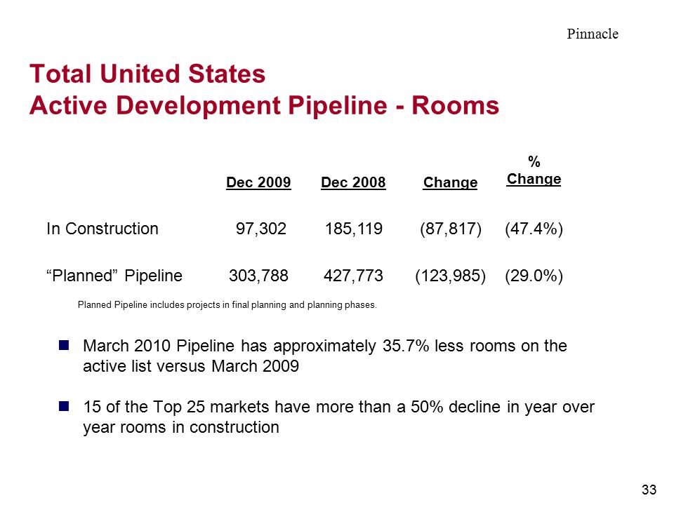 Total United States Active Development Pipeline - Rooms
