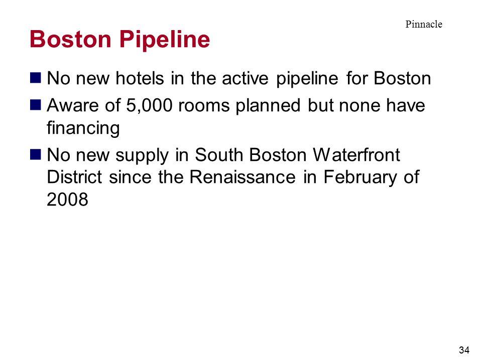 Boston Pipeline No new hotels in the active pipeline for Boston