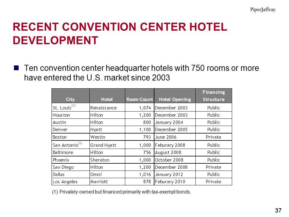 RECENT CONVENTION CENTER HOTEL DEVELOPMENT