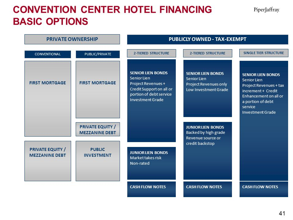 CONVENTION CENTER HOTEL FINANCING BASIC OPTIONS