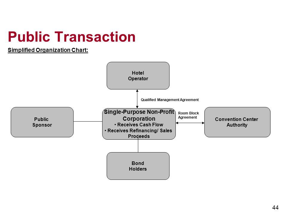 Single-Purpose Non-Profit Receives Refinancing/ Sales