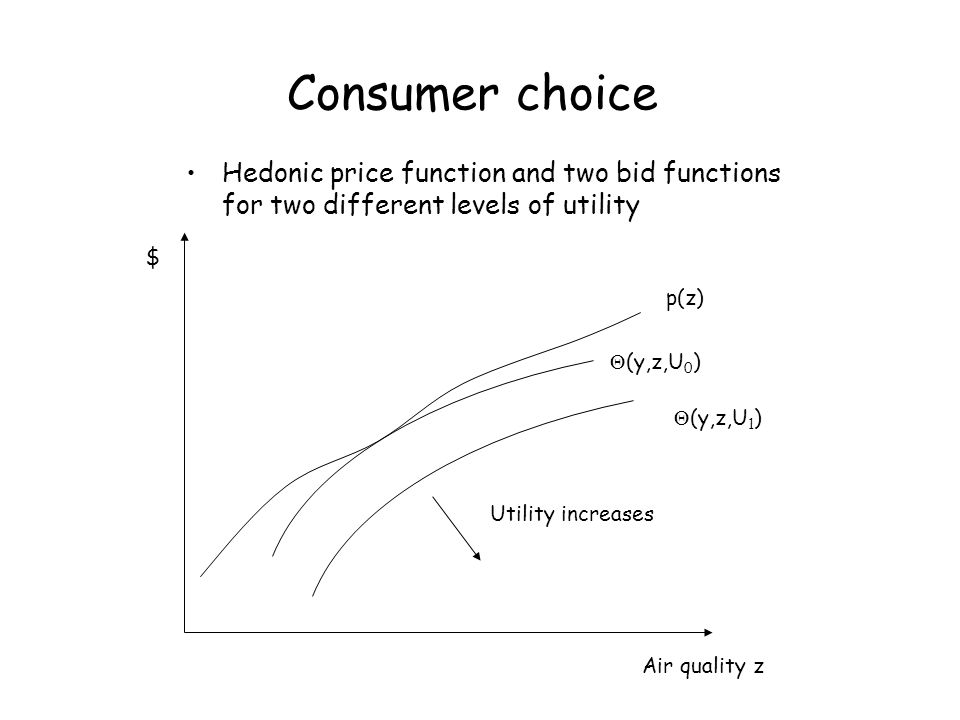 Consumer choice Hedonic price function and two bid functions for two different levels of utility. $