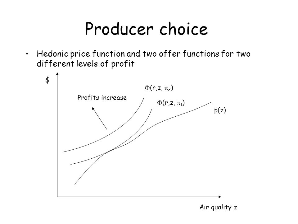 Producer choice Hedonic price function and two offer functions for two different levels of profit. $