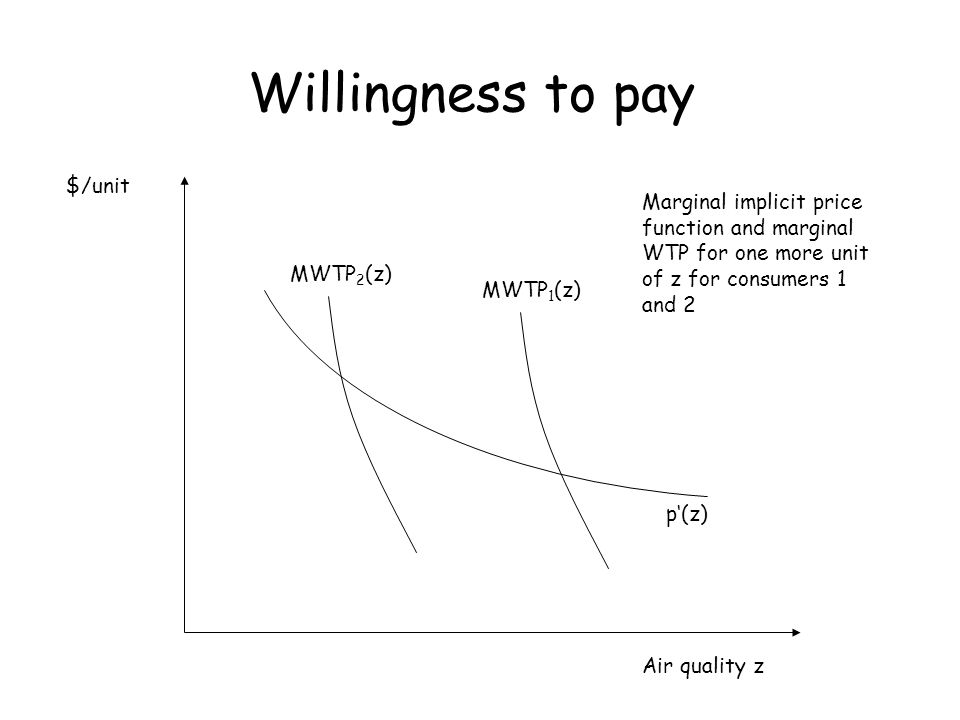 Willingness to pay $/unit