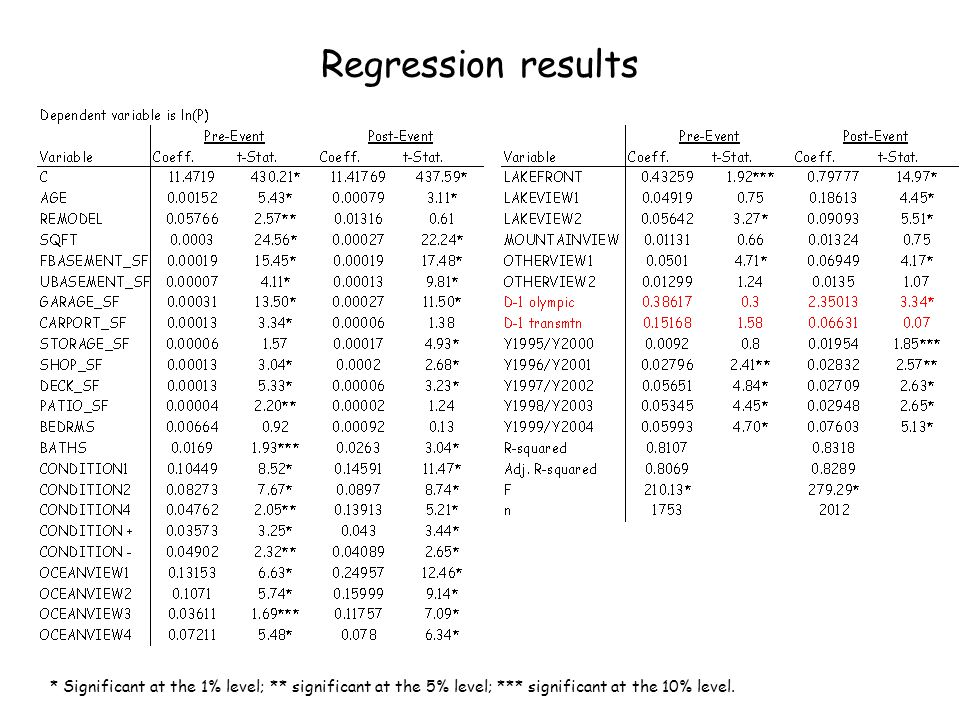 Regression results * Significant at the 1% level; ** significant at the 5% level; *** significant at the 10% level.