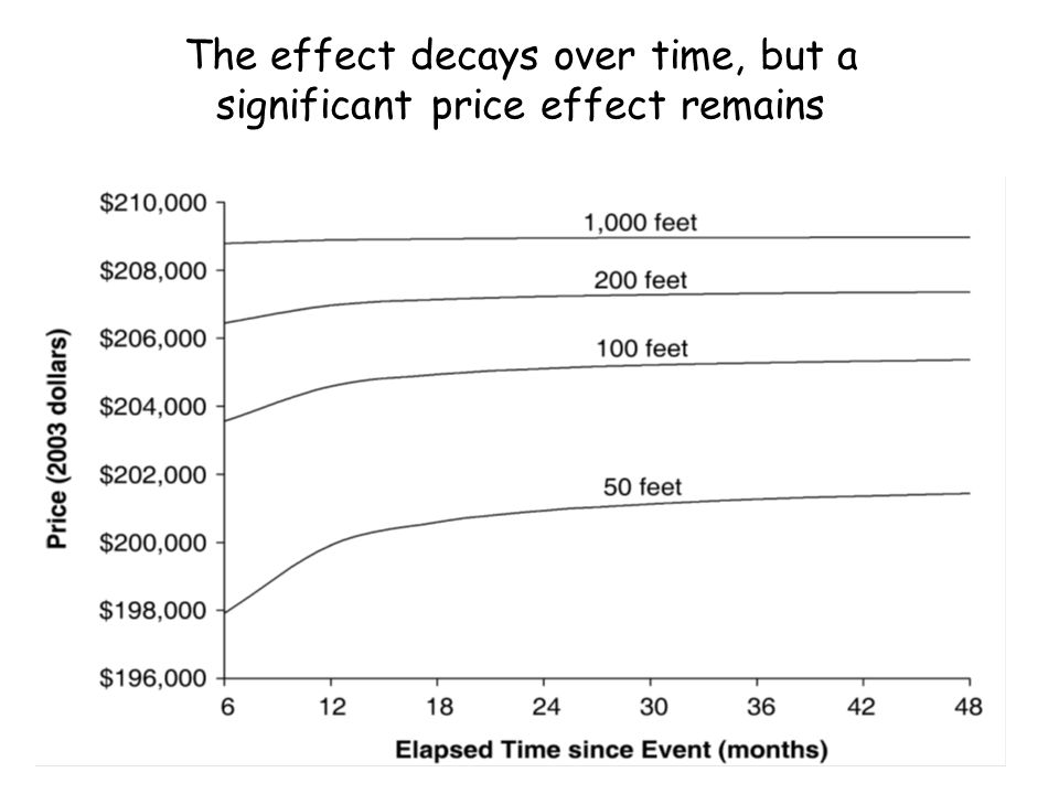 The effect decays over time, but a significant price effect remains