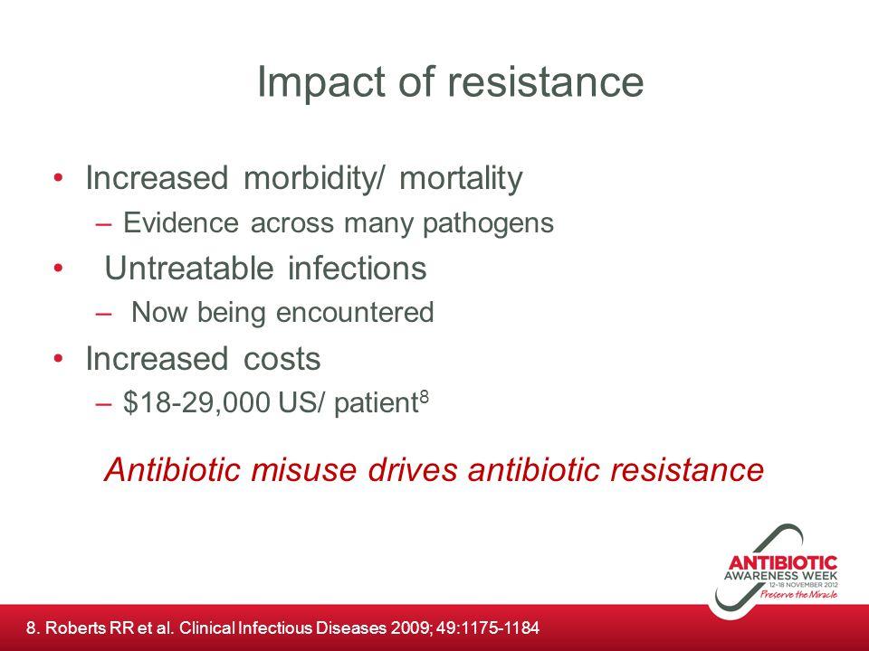 Antibiotic misuse drives antibiotic resistance