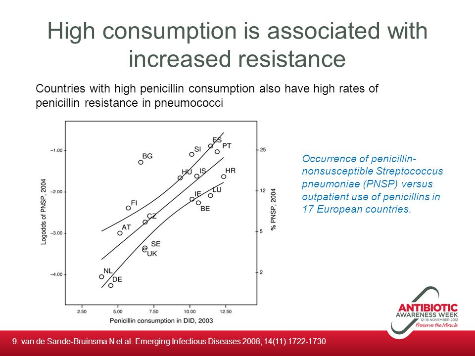 High consumption is associated with increased resistance