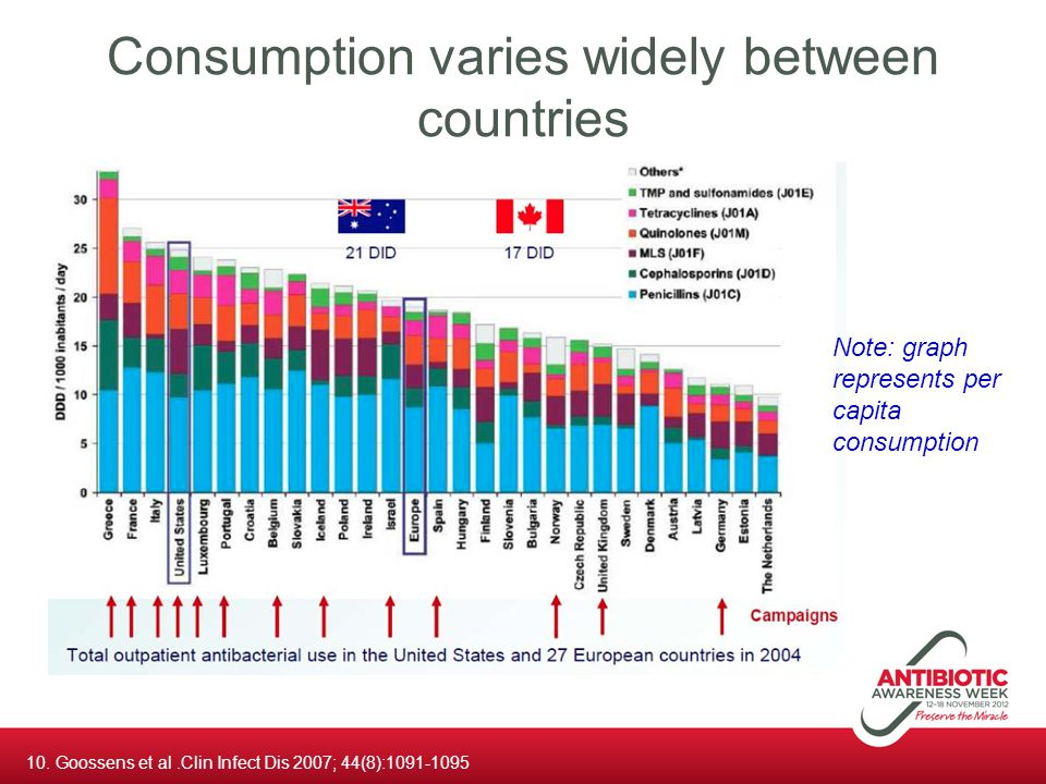 Consumption varies widely between countries