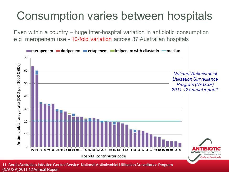 Consumption varies between hospitals