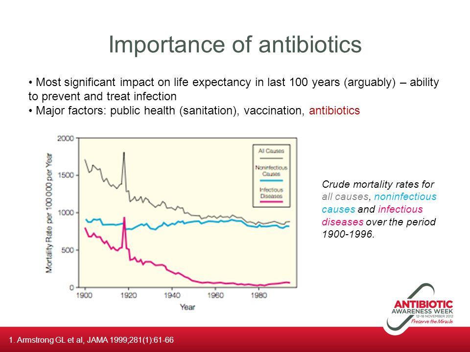 Importance of antibiotics