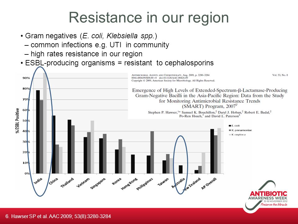 Resistance in our region