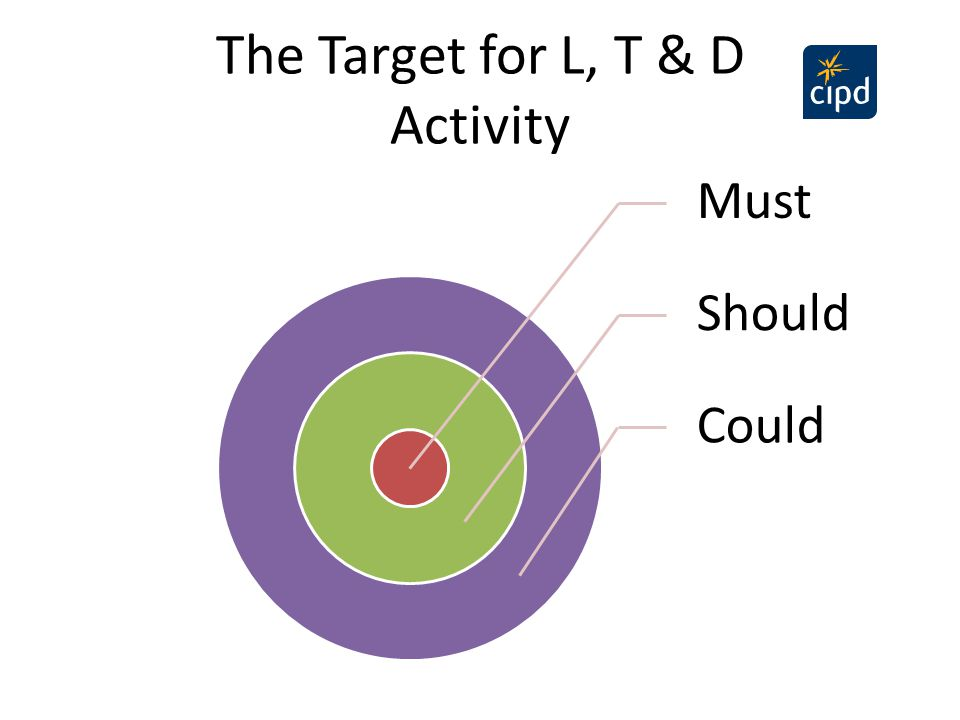The Target for L, T & D Activity