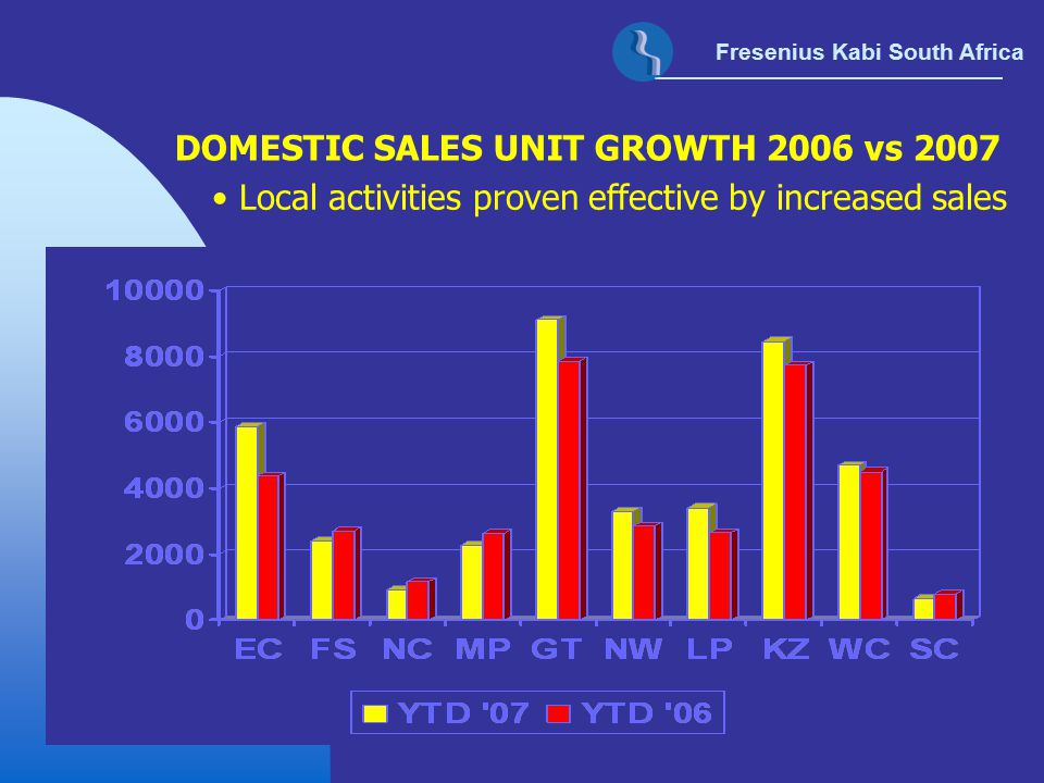 DOMESTIC SALES UNIT GROWTH 2006 vs 2007