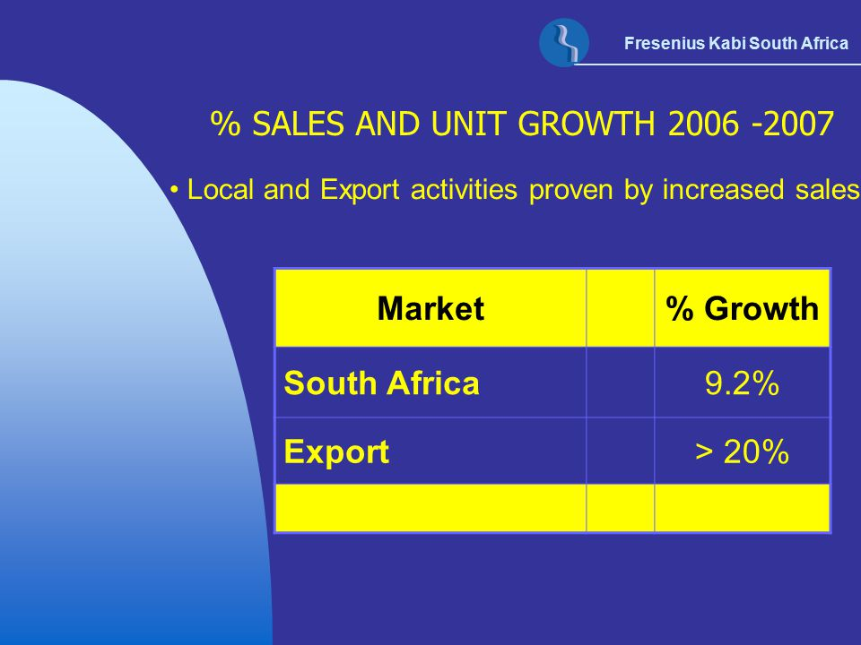 % SALES AND UNIT GROWTH 2006 -2007 Market % Growth South Africa 9.2%