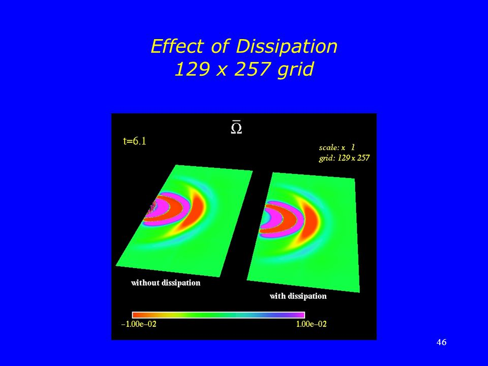 Effect of Dissipation 129 x 257 grid