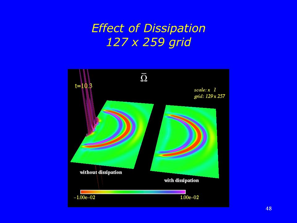 Effect of Dissipation 127 x 259 grid
