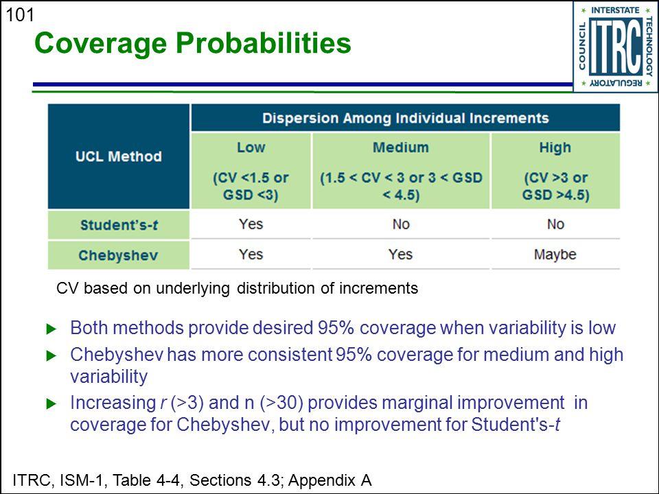 Coverage Probabilities