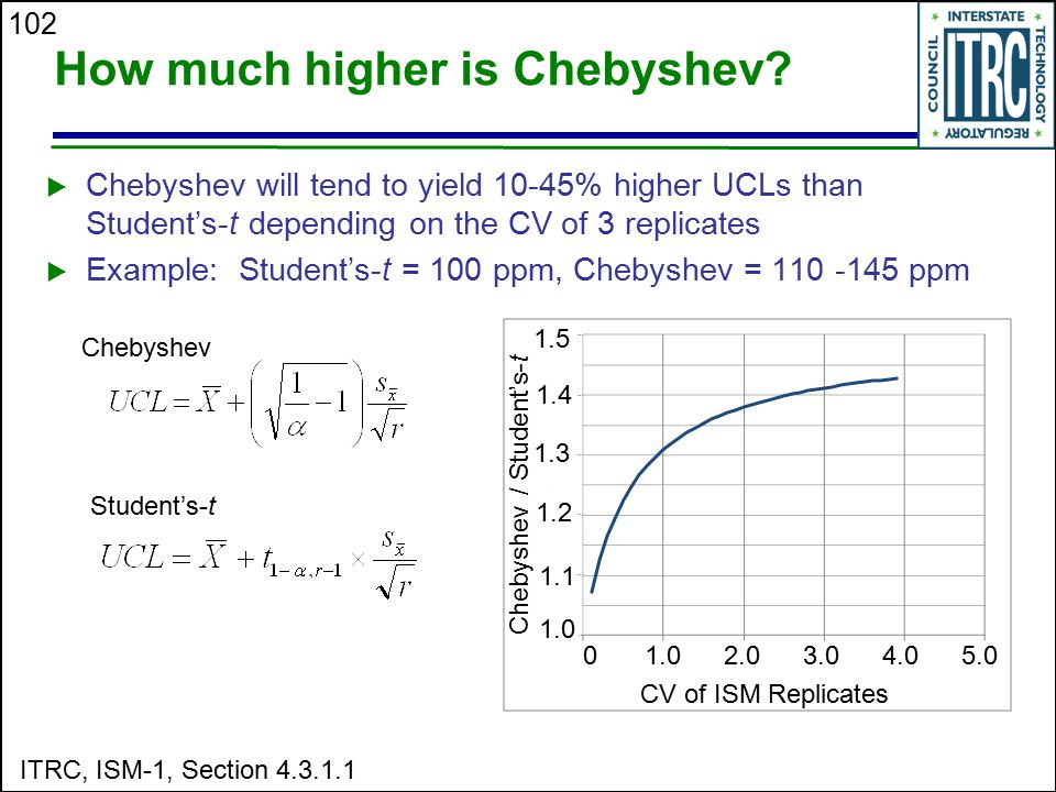 How much higher is Chebyshev