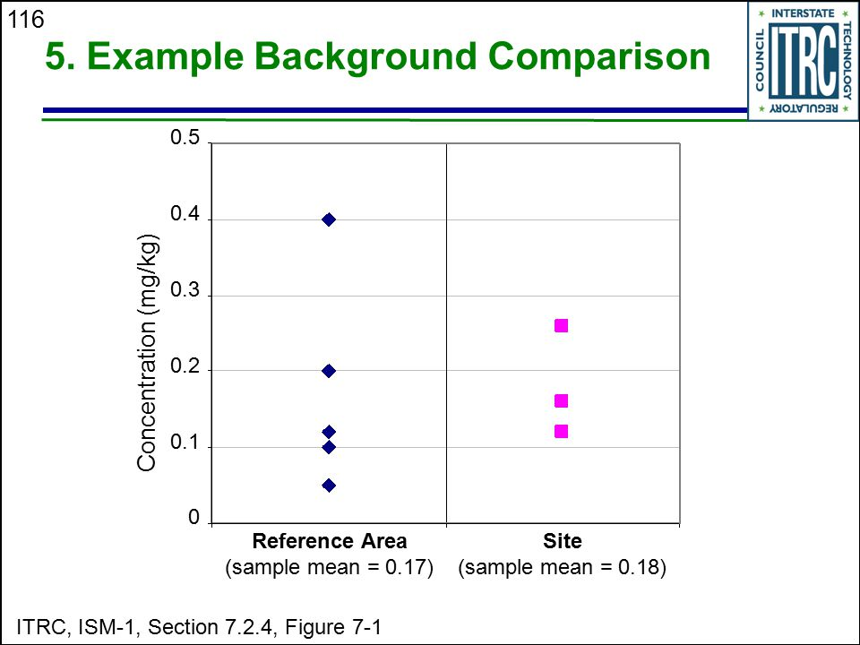 5. Example Background Comparison
