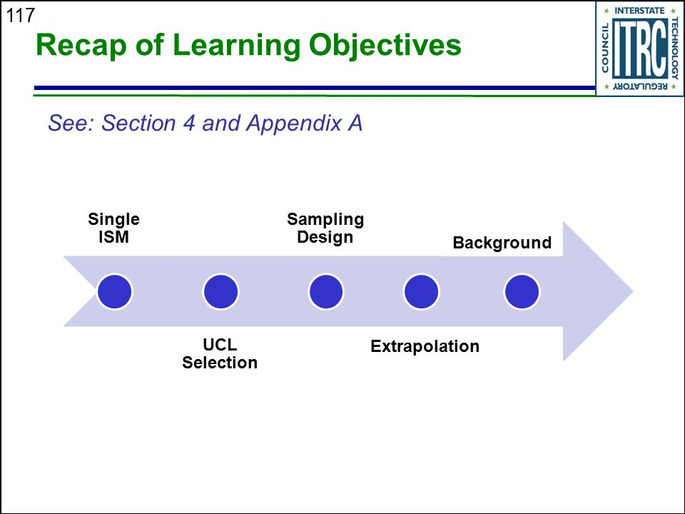 Recap of Learning Objectives