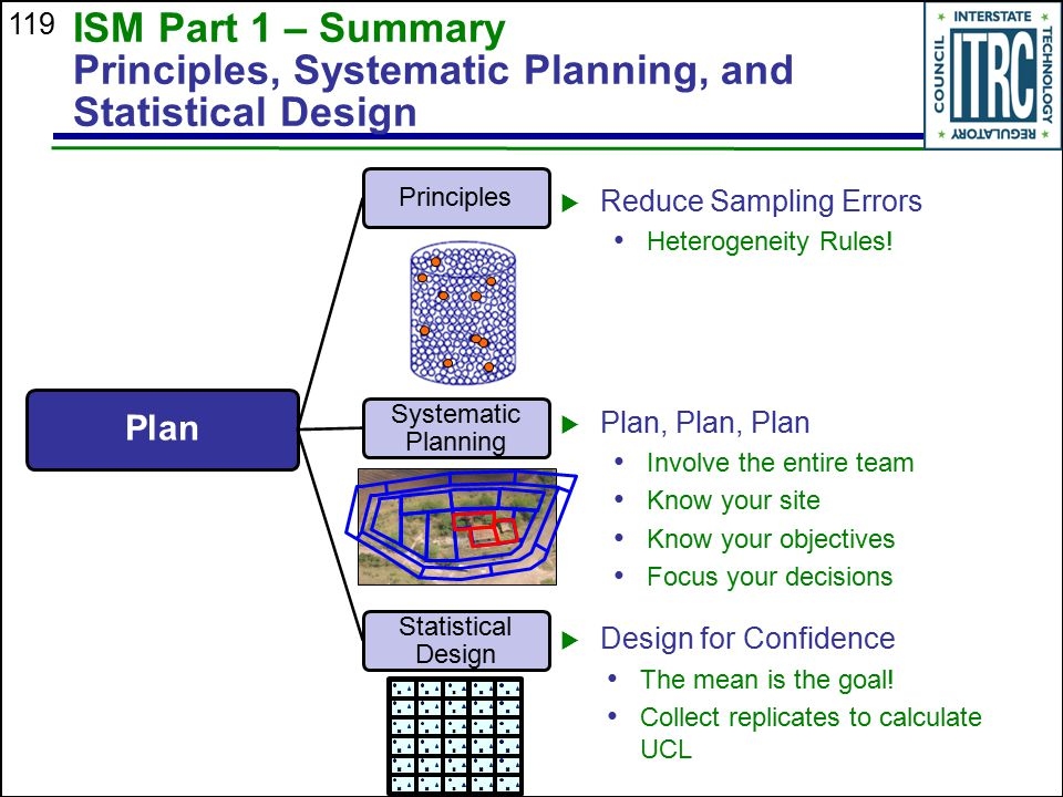 ISM Part 1 – Summary Principles, Systematic Planning, and Statistical Design