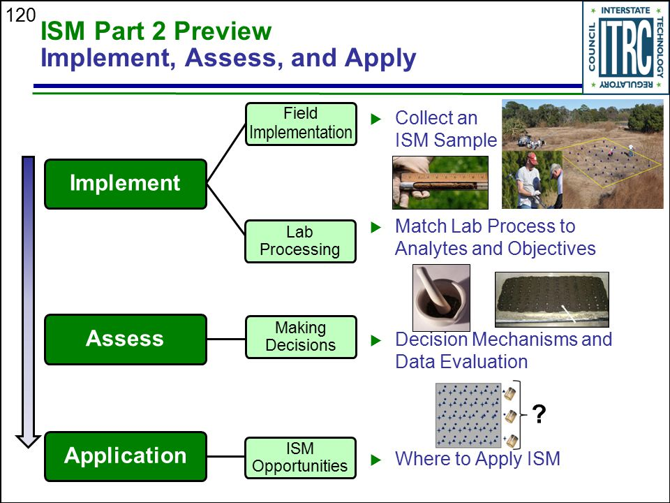 ISM Part 2 Preview Implement, Assess, and Apply