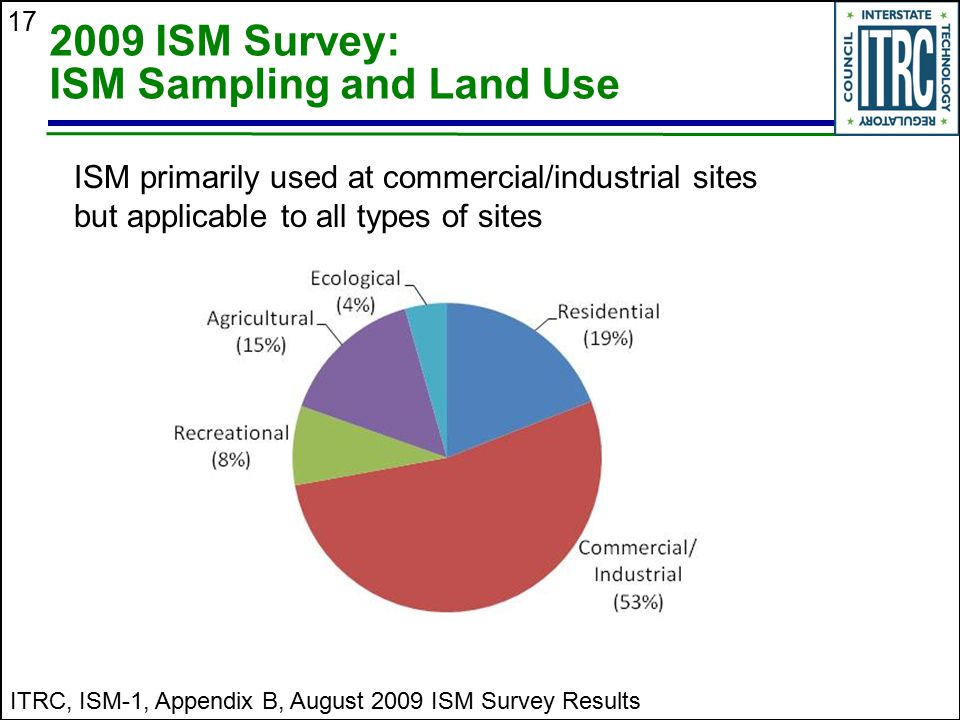 2009 ISM Survey: ISM Sampling and Land Use