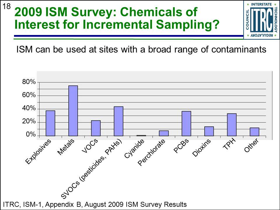2009 ISM Survey: Chemicals of Interest for Incremental Sampling