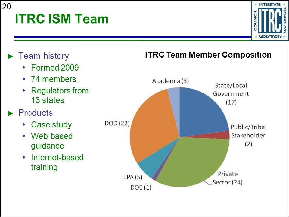 ITRC ISM Team Team history Products ITRC Team Member Composition