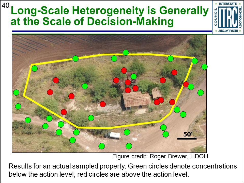 Long-Scale Heterogeneity is Generally at the Scale of Decision-Making