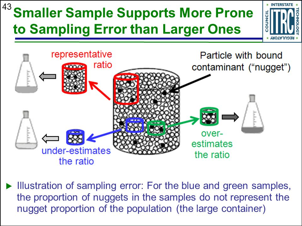 Smaller Sample Supports More Prone to Sampling Error than Larger Ones