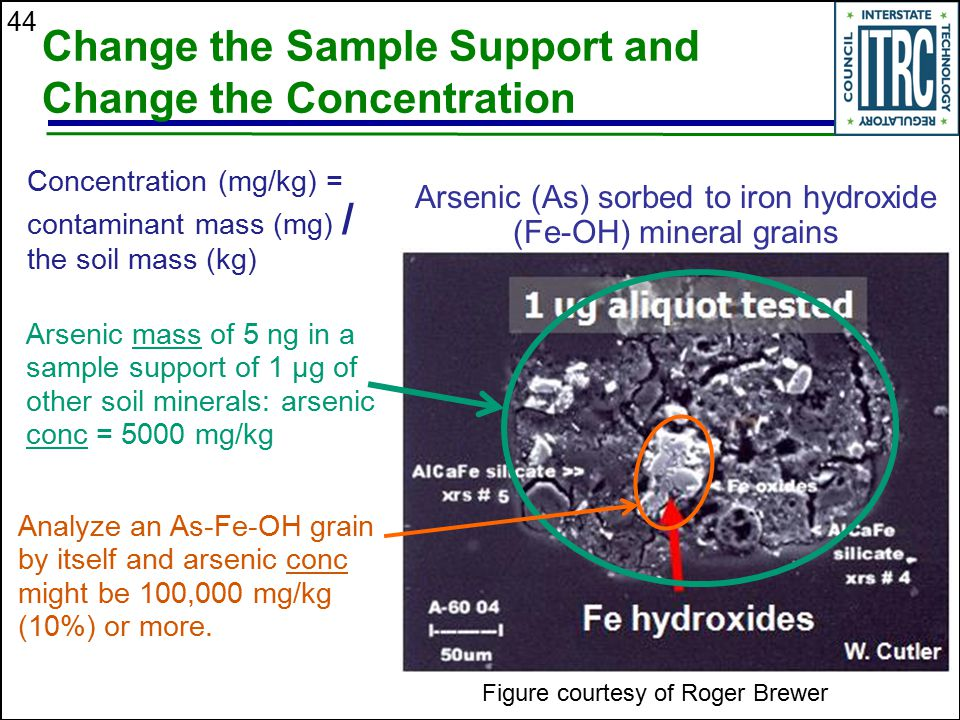 Arsenic (As) sorbed to iron hydroxide (Fe-OH) mineral grains