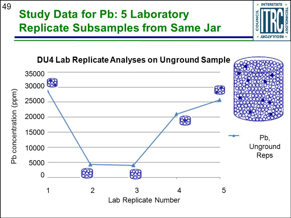 Study Data for Pb: 5 Laboratory Replicate Subsamples from Same Jar
