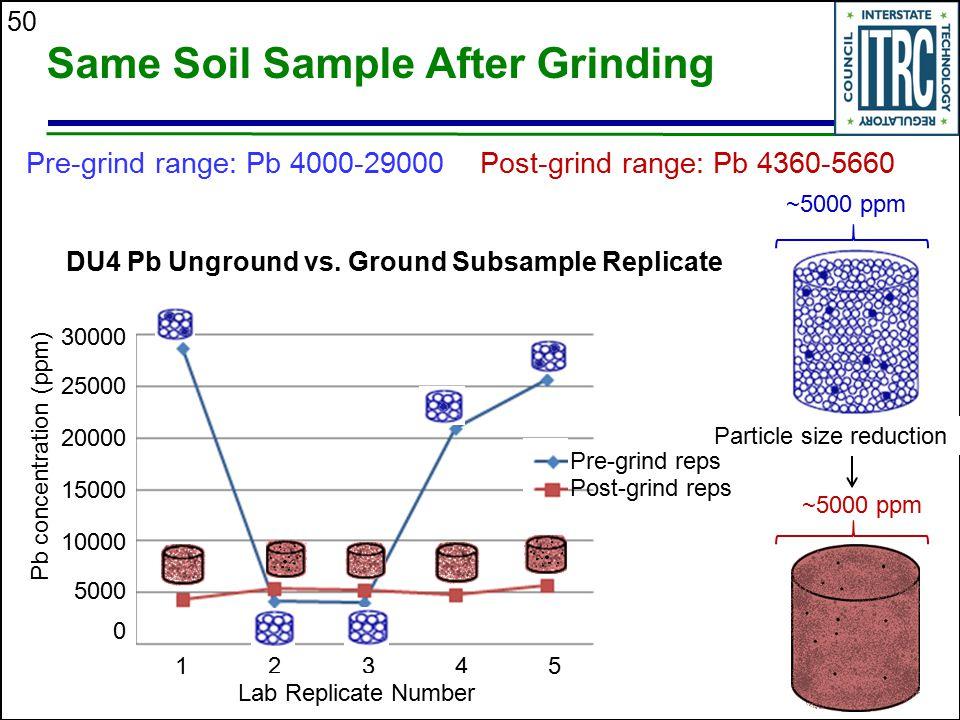 Same Soil Sample After Grinding