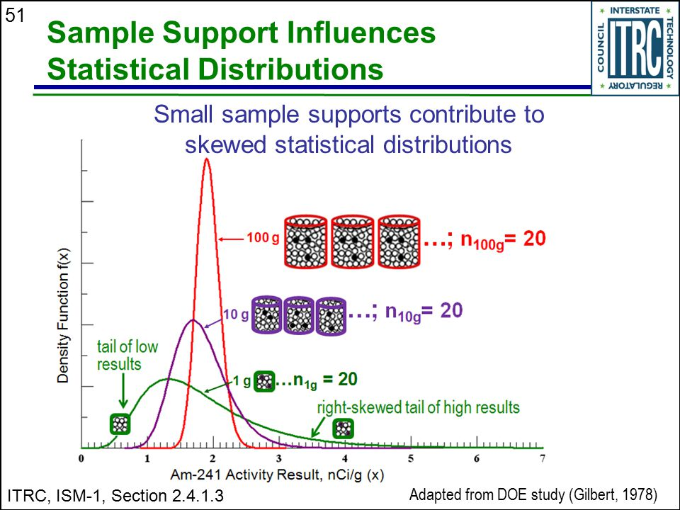 Sample Support Influences Statistical Distributions