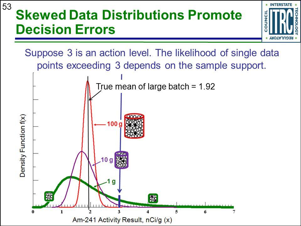 Skewed Data Distributions Promote Decision Errors