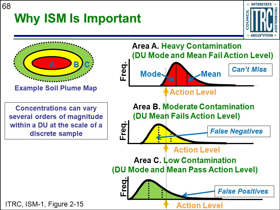 Area C. Low Contamination (DU Mode and Mean Pass Action Level)