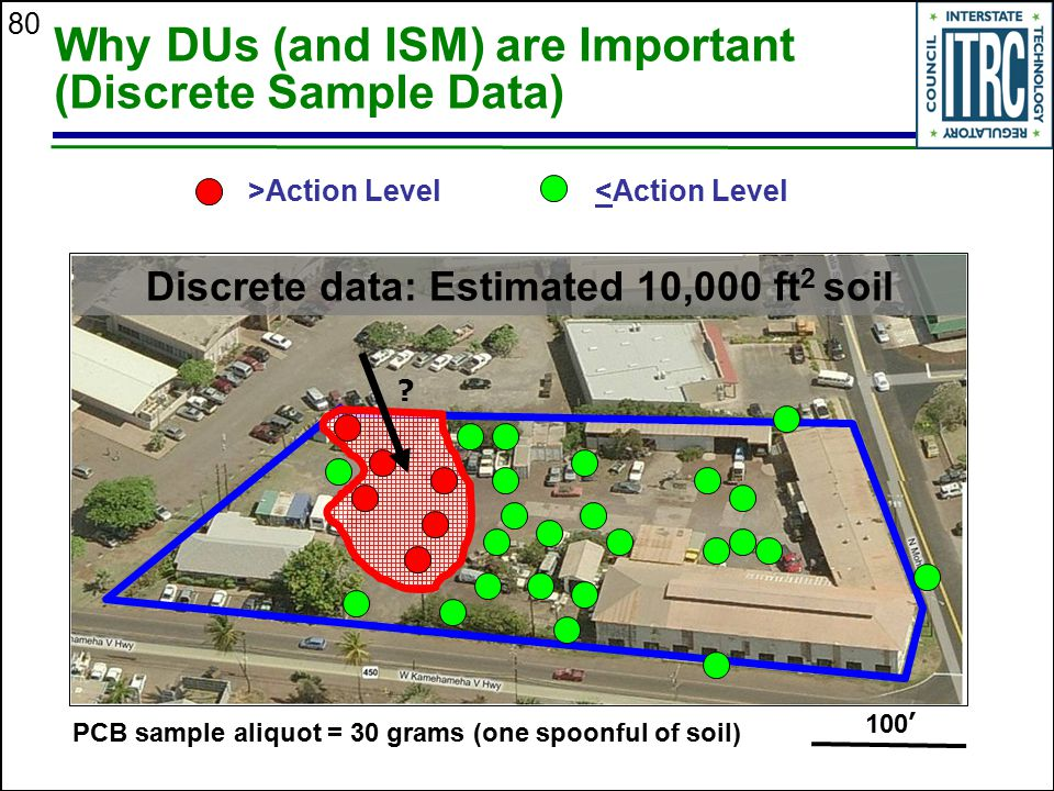 Why DUs (and ISM) are Important (Discrete Sample Data)