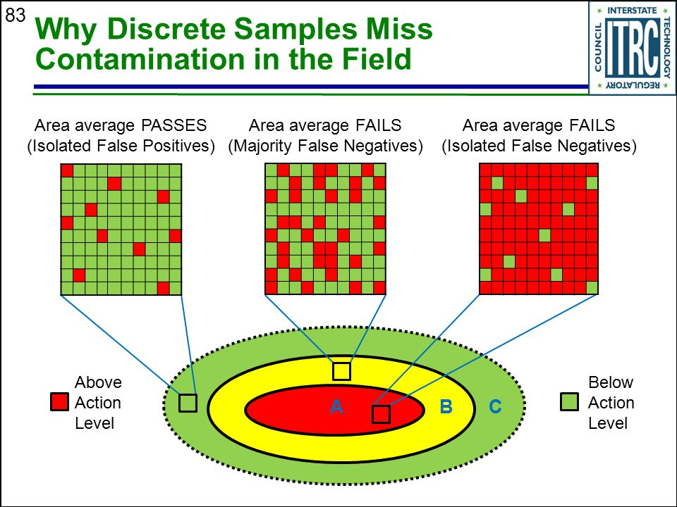 Why Discrete Samples Miss Contamination in the Field