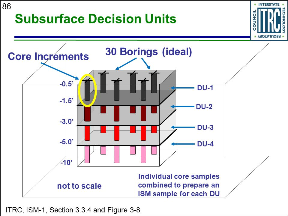 Subsurface Decision Units