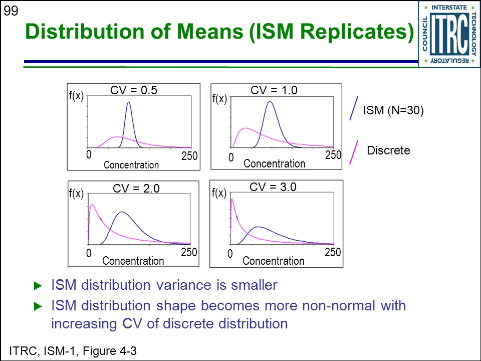 Distribution of Means (ISM Replicates)