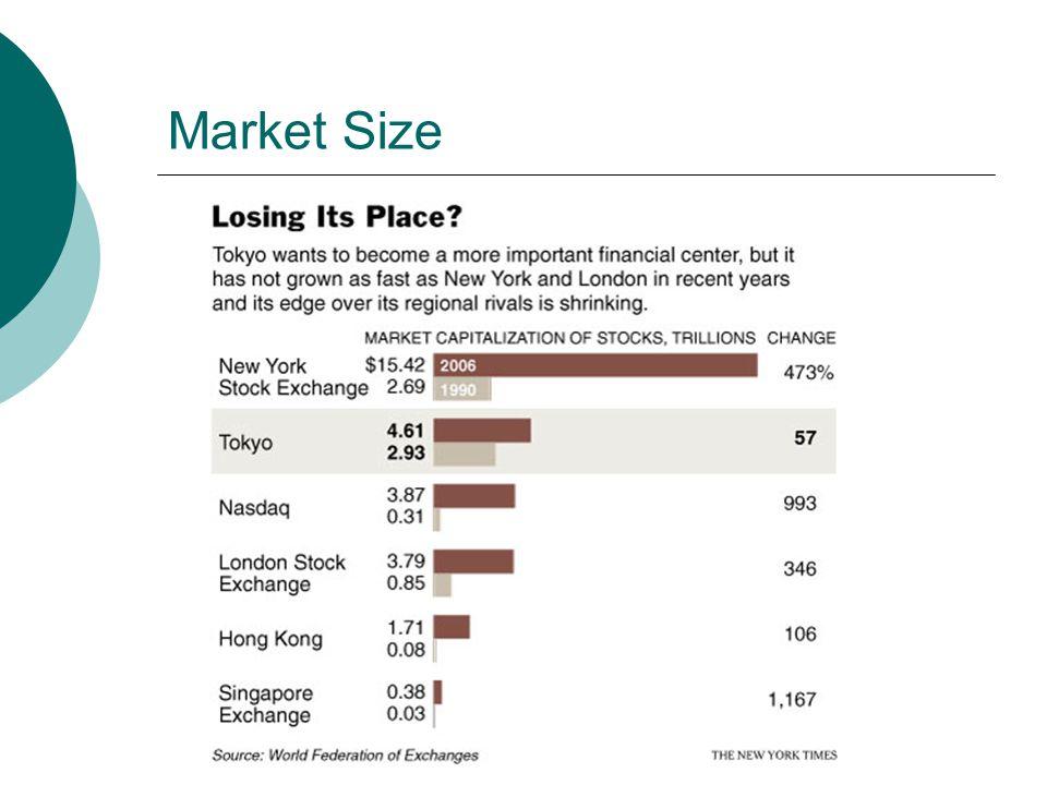 Market Size
