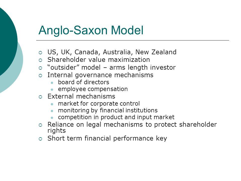 Anglo-Saxon Model US, UK, Canada, Australia, New Zealand