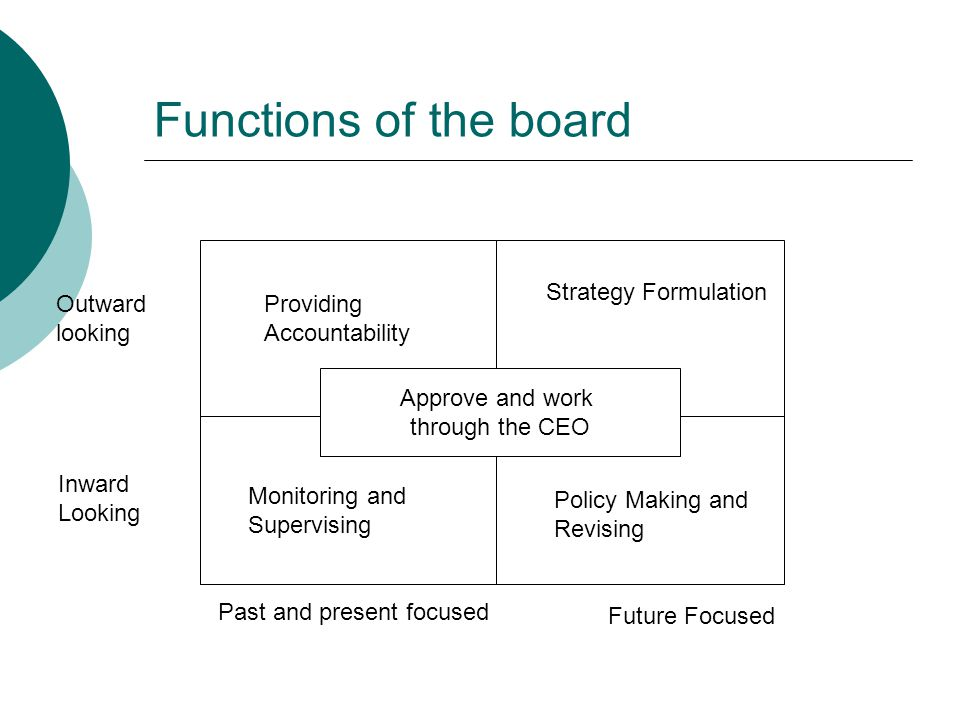 Functions of the board Strategy Formulation Outward looking Providing