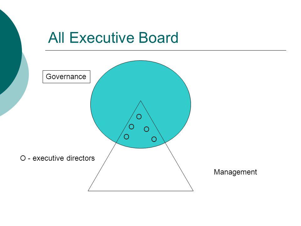 All Executive Board Governance O O O O O O - executive directors
